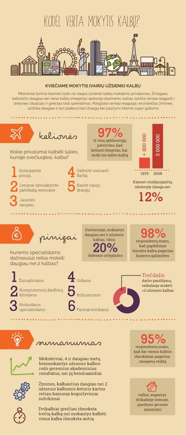 kodėl verta mokytis užsienio kalbų